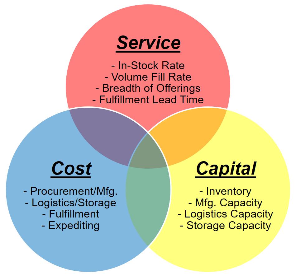 Service-cost-capital Venn diagram